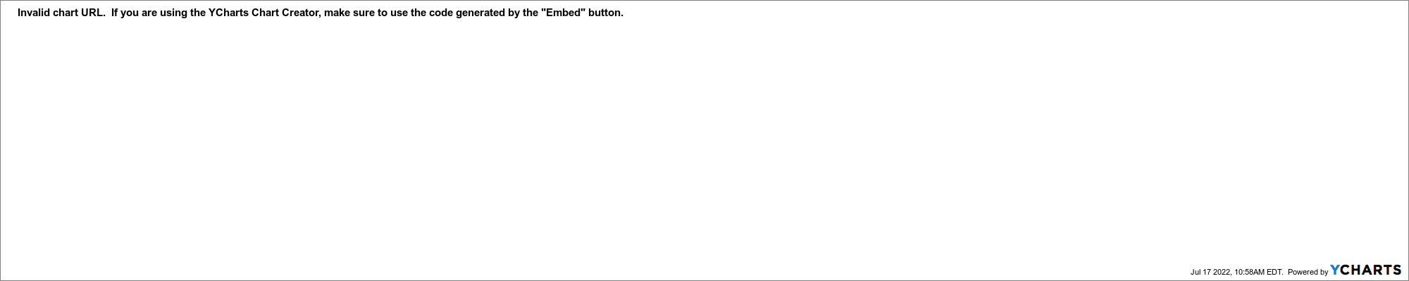 USB Chart